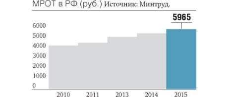 Размер мрот в 2017 году в России.